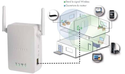 repeteur wifi freebox