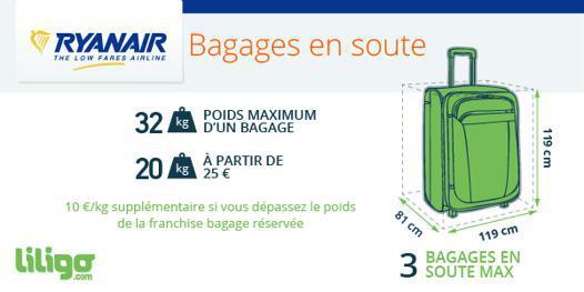 ryanair dimension bagage