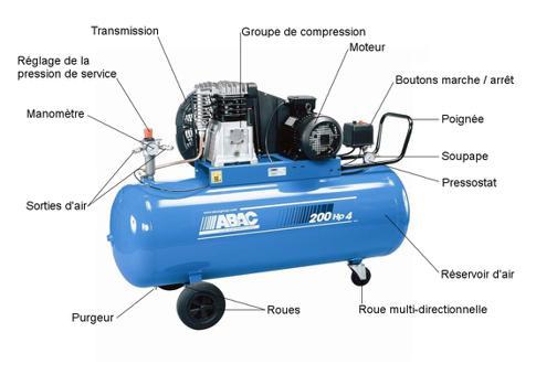 compresseur air comprimé